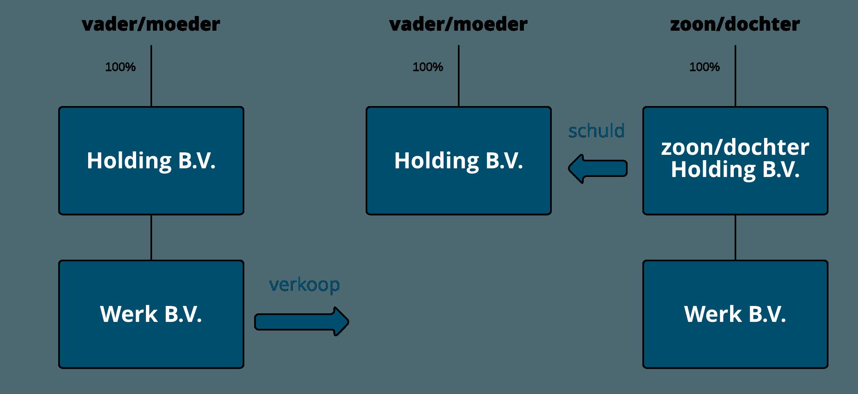 Meest voorkomende structuur bij B.V. | Comak