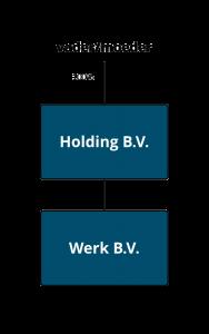 Veel voorkomende structuur B.V. | Comak